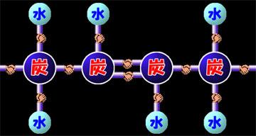 トランス脂肪酸 そしてこの構造を持つ脂肪酸をトランス脂肪酸と言うのです。